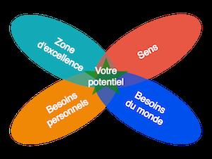 Zone de potentiel